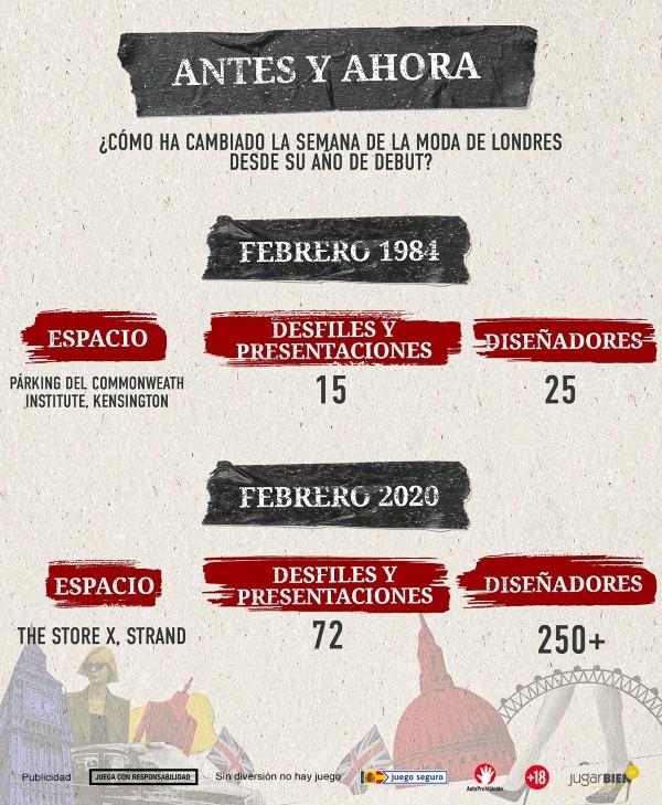 Infografía antes y ahora